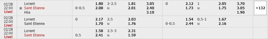 Bảng tỷ lệ kèo Lorient vs Saint Etienne