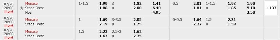 Bảng tỷ lệ kèo AS Monaco vs Stade Brest