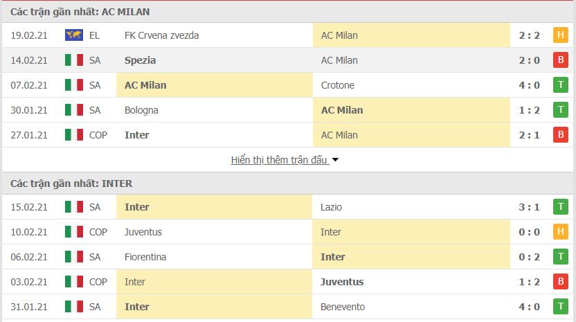 Thống kê phong độ AC Milan vs Inter