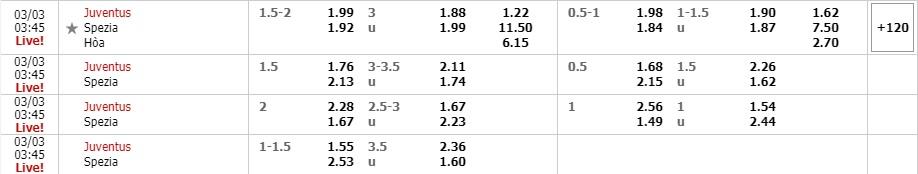 Tỷ lệ kèo Juventus vs Spezia