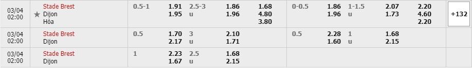Tỷ lệ kèo Brest vs Dijon FCO