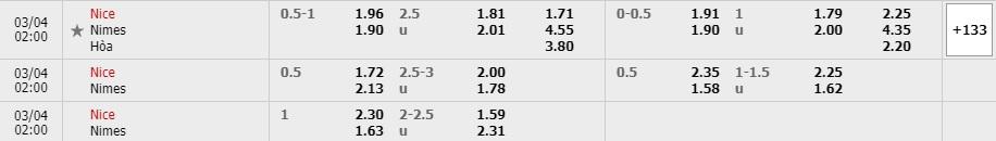 Tỷ lệ kèo OGC Nice vs Nimes