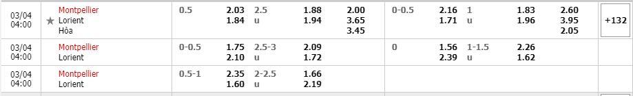 Phân tích kèo trận đấu Montpellier vs Lorient