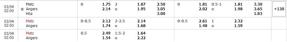 Tỷ lệ kèo Metz vs Angers SCO