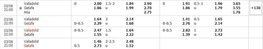Tỷ lệ kèo Real Valladolid vs Getafe