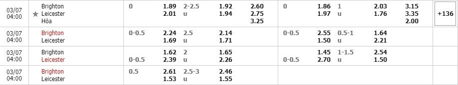 Tỷ lệ kèo Brighton vs Leicester