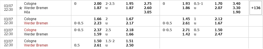Tỷ lệ kèo Cologne vs Werder Bremen