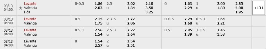 Tỷ lệ kèo Levante vs Valencia