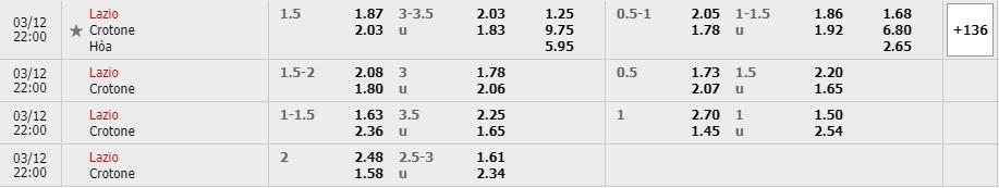 Tỷ lệ kèo Lazio vs Crotone