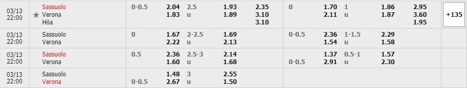 Tỷ lệ kèo Sassuolo vs Hellas Verona