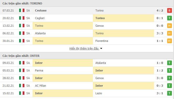 Thống kê phong độ Torino vs Inter Milan