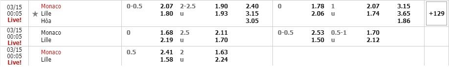 Tỷ lệ kèo AS Monaco vs Lille