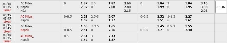 Tỷ lệ kèo AC Milan vs Napoli