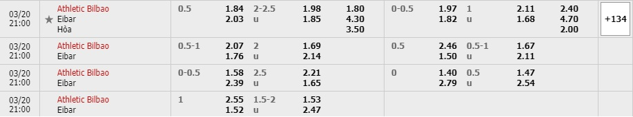 Tỷ lệ kèo Athletic Bilbao vs Eibar