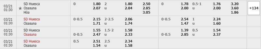 Tỷ lệ kèo Huesca vs Osasuna