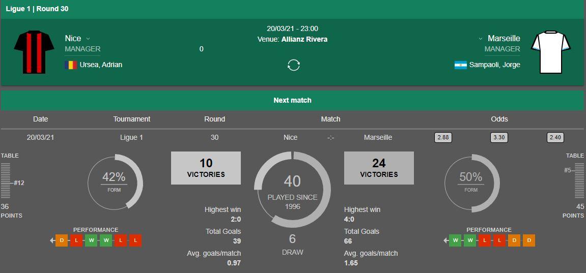 Thành tích đối đầu Nice vs Marseille