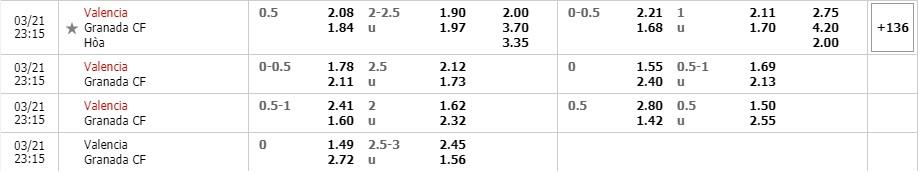 Tỷ lệ kèo Valencia vs Granada