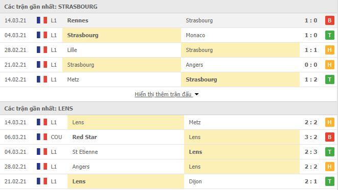 Thống kê phong độ Strasbourg vs Lens