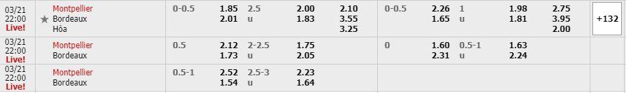 Phân tích kèo trận đấu Montpellier vs Bordeaux