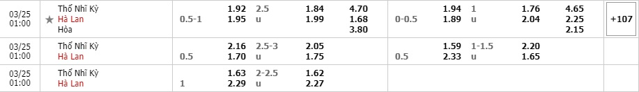 Tỷ lệ kèo Thổ Nhĩ Kỳ vs Hà Lan