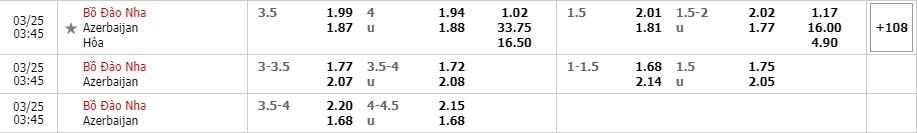 Tỷ lệ kèo Bồ Đào Nha vs Azerbaijan