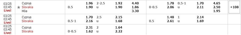 Tỷ lệ kèo Đảo Síp vs Slovakia