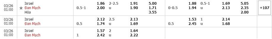 Thống kê phong độ Israel vs Đan Mạch