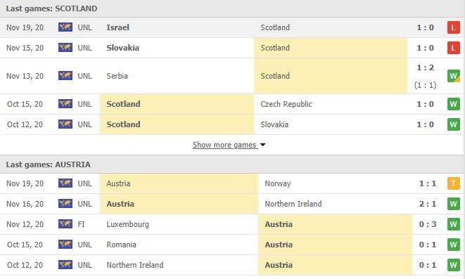 Thống kê phong độ Scotland vs Áo