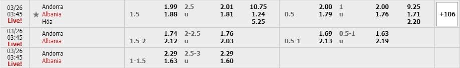 Tỷ lệ kèo Andorra vs Albania