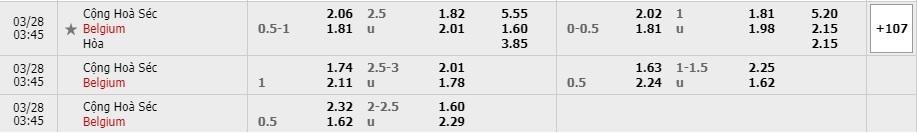 Tỷ lệ kèo Cộng hòa Séc vs Bỉ