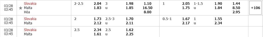 Tỷ lệ kèo Slovakia vs Malta