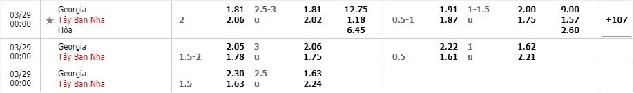 Tỷ lệ kèo Georgia vs Tây Ban Nha