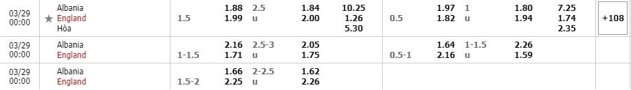 Tỷ lệ kèo Albania vs Anh