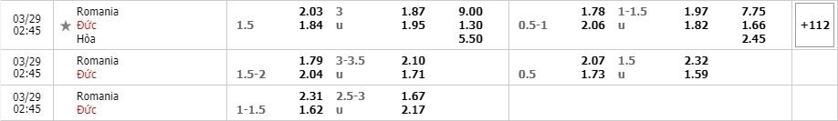 Tỷ lệ kèo Romania vs Đức