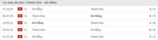 Thành tích đối đầu Thanh Hóa vs Đà Nẵng