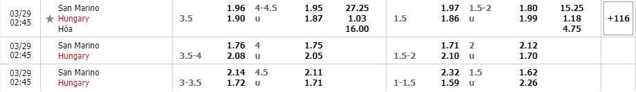 Tỷ lệ kèo San Marino vs Hungary
