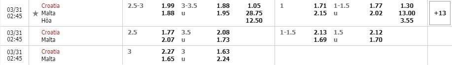 Tỷ lệ kèo Croatia vs Malta