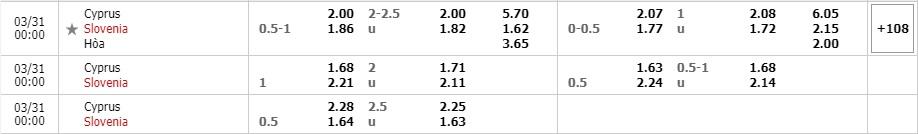 Tỷ lệ kèo Đảo Síp vs Slovenia