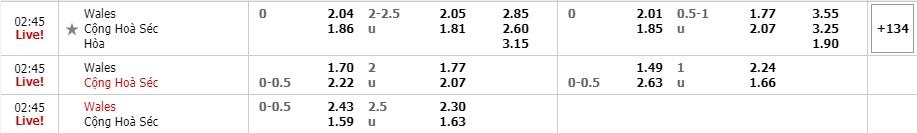 Tỷ lệ kèo Wales vs Cộng hòa Séc
