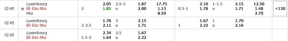 Tỷ lệ kèo Luxembourg vs Bồ Đào Nha