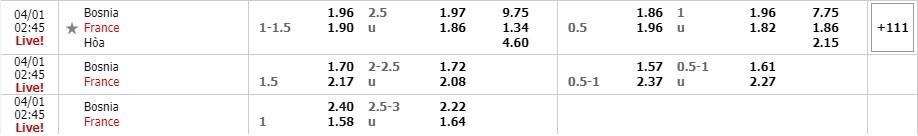 Tỷ lệ kèo Bosnia vs Pháp