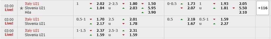 Phân tích kèo trận đấu U21 Italia vs U21 Slovenia