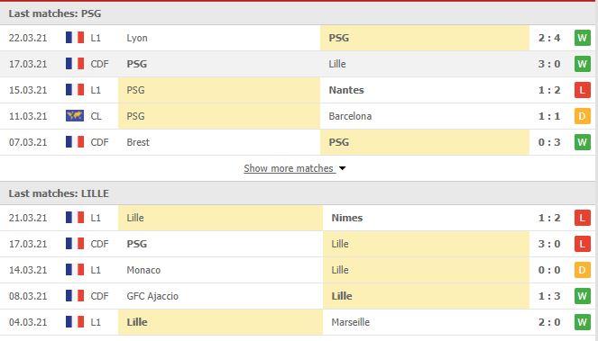 Thống kê phong độ Paris Saint-Germain vs Lille
