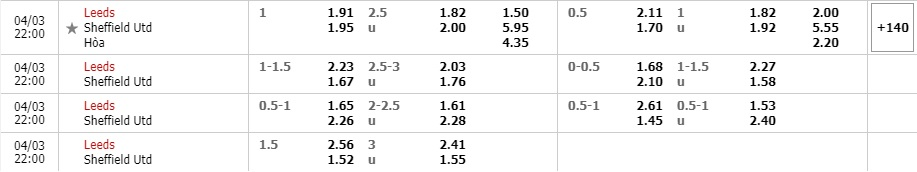 Tỷ lệ kèo Leeds vs Sheffield United