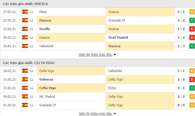 Thống kê phong độ Huesca vs Celta Vigo
