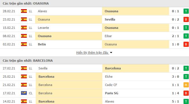 Thống kê phong độ Osasuna vs Barcelona