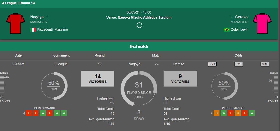 Thành tích đối đầu Nagoya vs Cerezo Osaka