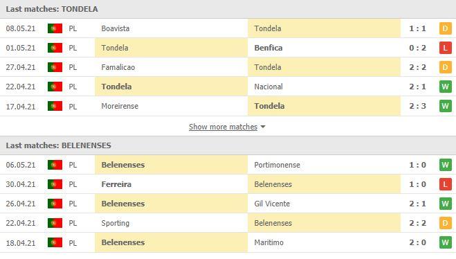 Thống kê phong độ Tondela vs Belenenses