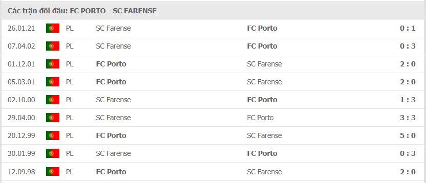 Thành tích đối đầu Porto vs Farense