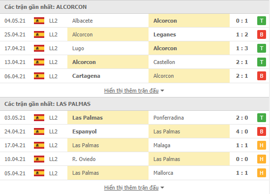 Phong độ gần đây Alcorcon vs Las Palmas